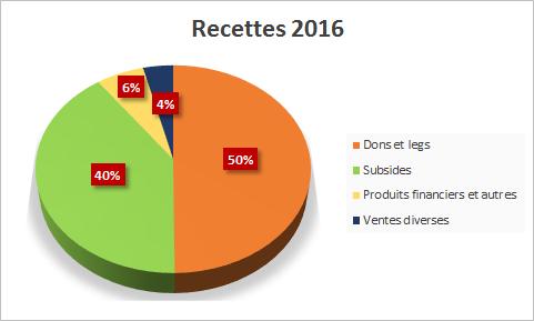 recettes 2016
